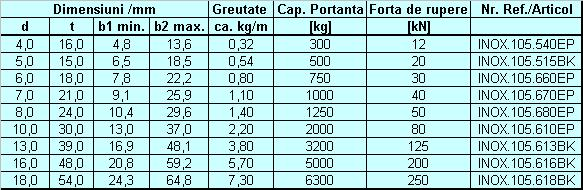 Lant INOX G50: similar DIN 5687-1, AISI 316 L
