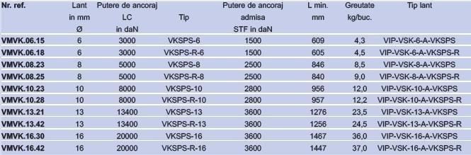 Lanturi de ancorare grad 100  VIP : standard cu intinzator