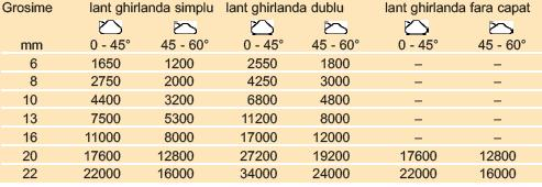 Tabel valoric lanturi ghirlanda