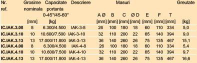 Inel principal de ridicare   IAK3 /4 cu 3 sau 4  conectori premontati
