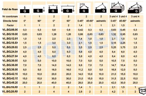 Capacitate portanta pentru inelele VLBG in tone